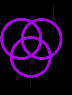 3 C`s Chart